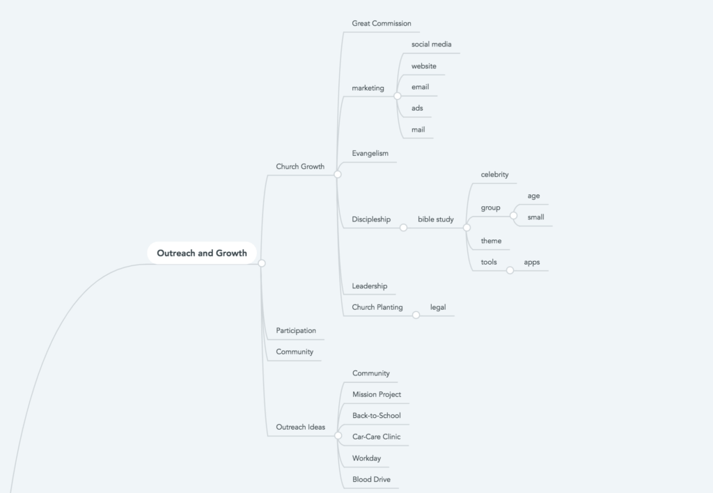 Mindmeister sitemap example